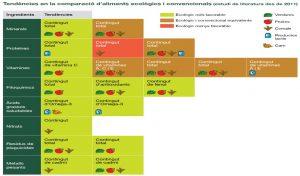 Comparación alimentos ecológicos y convencionales