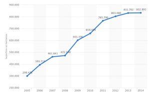 Evolución de la producción integrada en España entre el 2005 y el 2014. Fuente: StatistaEvolución de la producción integrada en España entre el 2005 y el 2014. Fuente: Statista