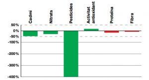 Nivel de pesticidas y otros contenidos en alimentos ecológicos vs convencionales. Fuente: Sostenibilidad y Calidad de los Alimentos Ecológicos