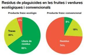 Residuos de plaguicidas en frutas y verduras - ecológico vs convencional. Fuente: Sostenibilidad y Calidad de los Alimentos Ecológicos