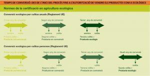 Tiempos de conversión a la producción ecológica
